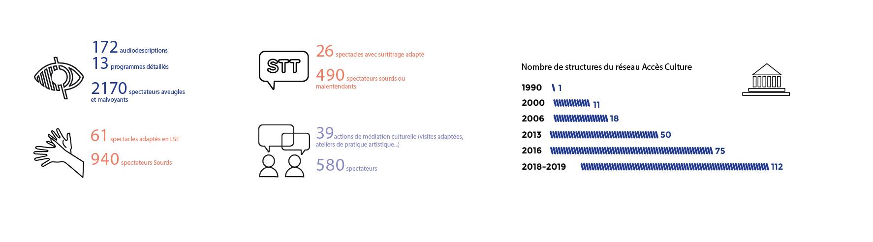 En 2019, l'association Accès Culture a mis en place 172 représentations avec audiodescription en France pour 2170 spectateurs aveugles et malvoyantes, 61 représentations adaptées en LSF pour 940 spectateurs Sourds et 26 représentations avec du survitrage adapté. L'association a également mis en place 39 actions de médiation culturelles (visites adaptées, ateliers de pratique artistique) pour 580 personnes aveugles, malvoyants, sourds et malentendants En 1990, 1 théâtre faisait partie du réseau Accès Culture. En 2000, on comptait 11 structures culturelles faisant partie du réseau Accès Culture ; en 2006, 18 ; en 2013, 50 ; en 2015, 73 et en 2019 112.